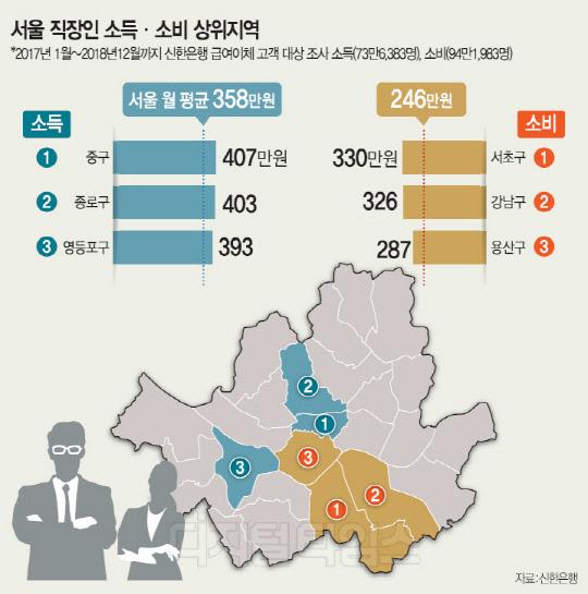 358만원 벌어 246만원 쓰는 `서울 직딩`